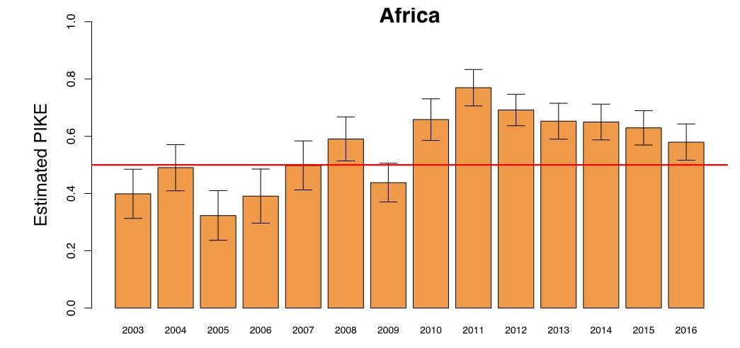 59dbd7655 ... trend of elephant poaching observed since 2011 by MIKE